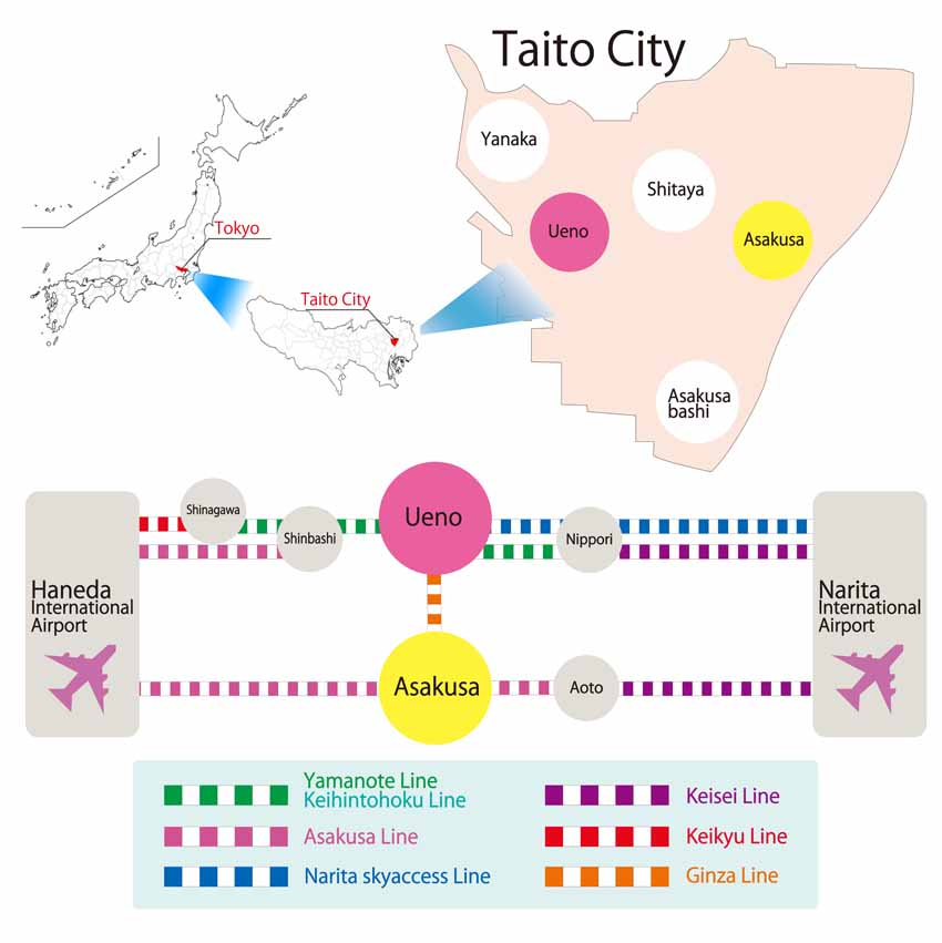 Access to Taito City